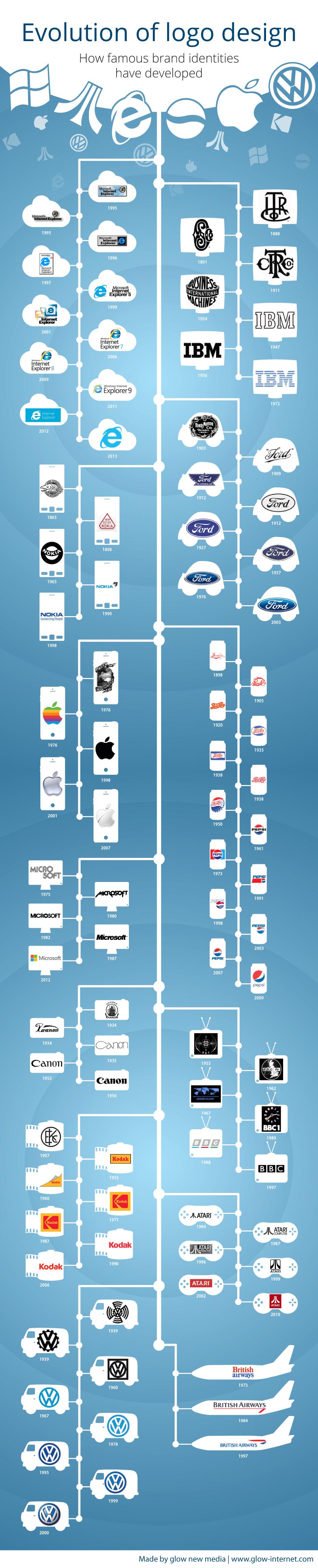 logo history infographic