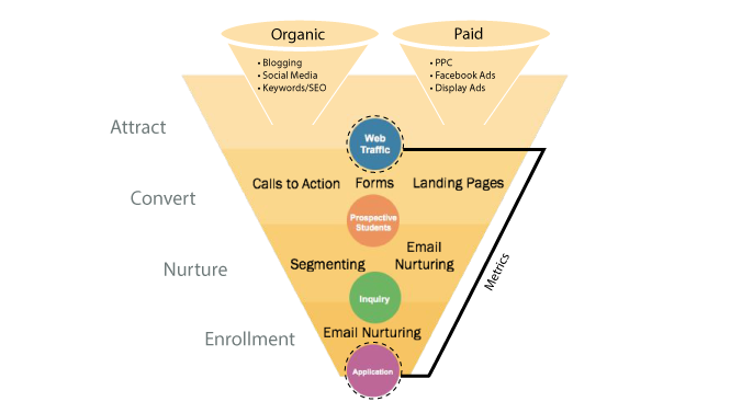 marketing for higher education