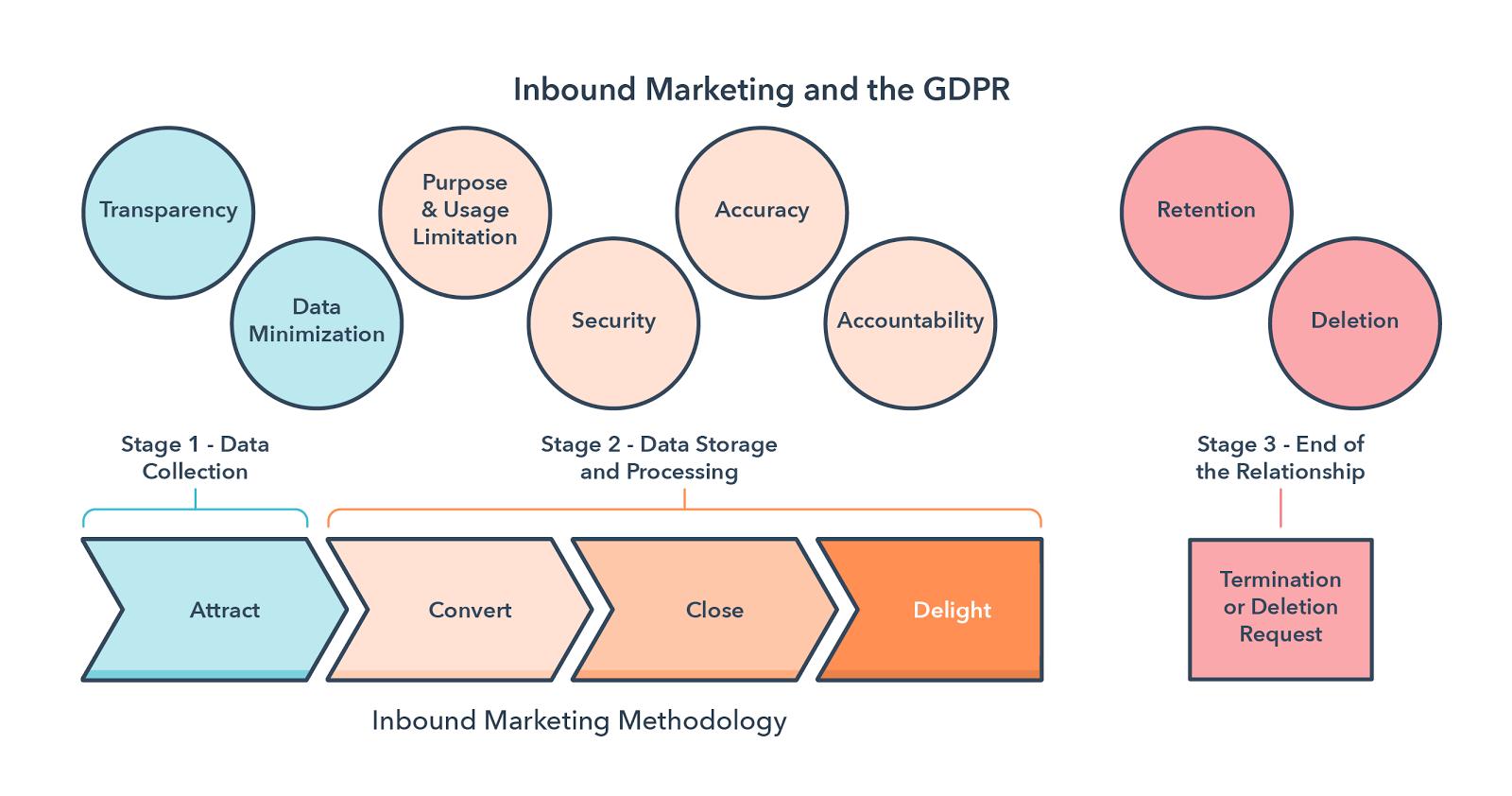 Inbound Marketing and the GDPR - HubSpot