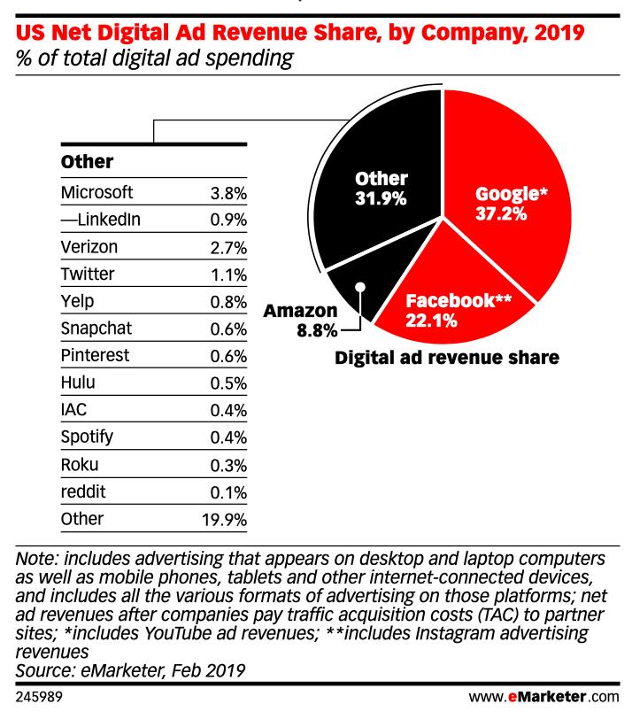 US digital ad revenue share by company