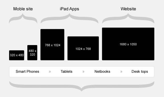 responsive-web-design-size-chart_2016.jpg