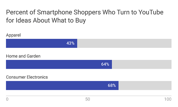 smartphone-shoppers-youtube-ideas.png
