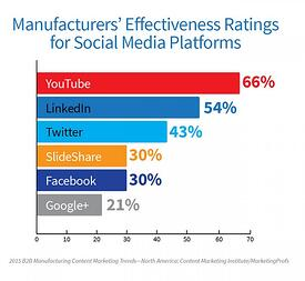 effective social media for manufacturing companies