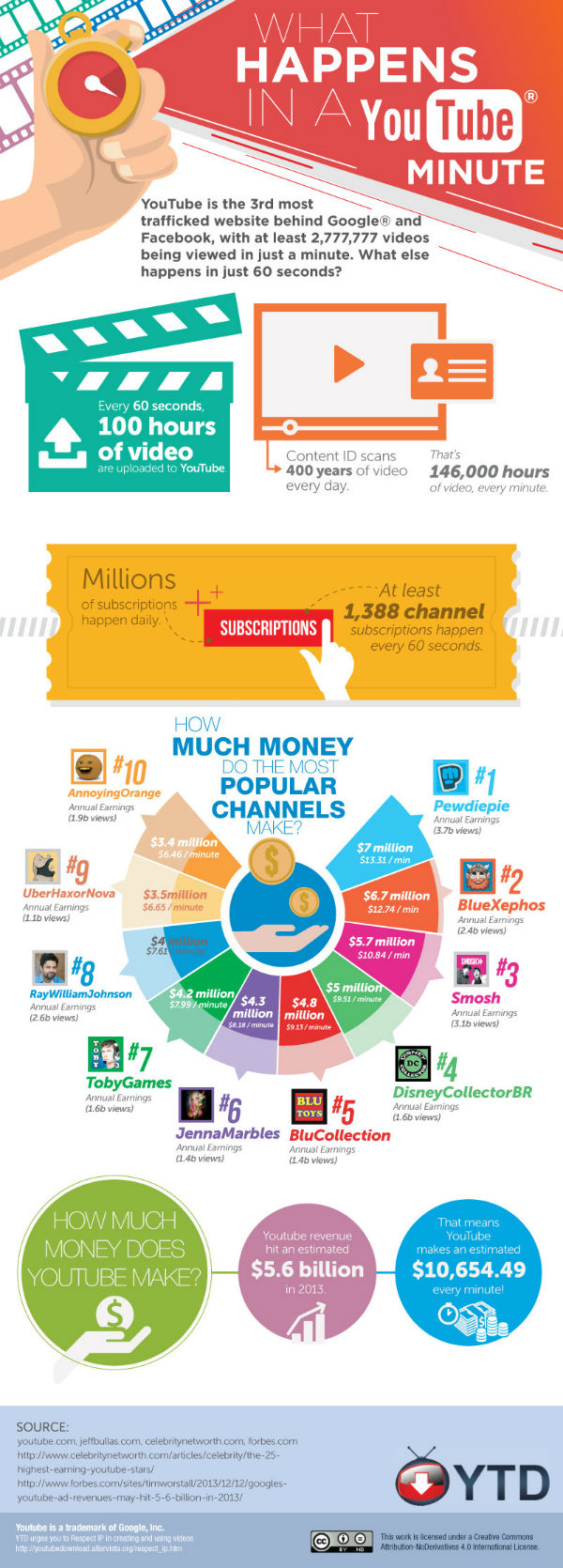 youtube-social-media-facts-infographic.jpg