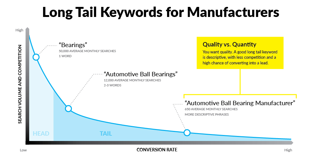 Long Tail Keywords for B2B Manufacturers